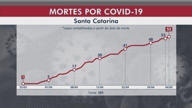 Santa Catarina registra 2.623 casos e 55 mortes por coronavírus - Santa Catarina registra 2.623 casos e 55 mortes por coronavírus