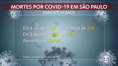 Jovens estão tendo a forma mais grave da Covid-19 - No mês de abril, o número de jovens e adultos com menos de 60 anos que morreram de Covid-19 na cidade de São Paulo aumentou dezoito vezes.