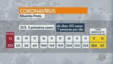 Número de casos do novo coronavírus aumenta em Ribeirão Preto, SP - Cidade tem 313 casos confirmados e oito mortes. Especialista comenta os números da cidade.