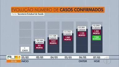 Rio de Janeiro registra maior número de mortes pela Covid-19 - Dados são referentes a esta quarta-feira (6). Em um dia foram registradas 82 mortes pela doença no Estado.