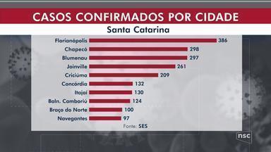 Número de casos confirmados de coronavírus chega 3.429 em SC - Número de casos confirmados de coronavírus chega 3.429 em SC