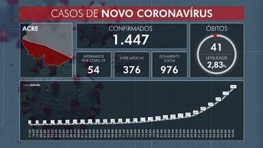 Números saltam e casos de Covid-19 chegam a 1.447 em todo o Acre - Números saltam e casos de Covid-19 chegam a 1.447 em todo o Acre