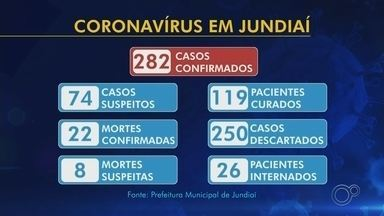 Veja os números atualizados do coronavírus em Jundiaí, Itapetininga e Sorocaba - Veja os números atualizados do coronavírus em Jundiaí, Itapetininga e Sorocaba (SP) nesta terça-feira (12).