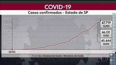 São Paulo já tem 47.719 casos confirmados - Já são 3.949 mortes em todo o estado