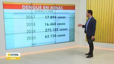 Minas Gerais têm mais casos de dengue em 2020 que a soma dos anos de 2017 e 2018 - De janeiro a abril de 2017 o Estado apresentou 17.894 Casos da doença. No mesmo período de 2018, foram 16.460 casos. No ano passado, esse número subiu para 275.102 casos. Já este ano até o mês de abril, foram 67.720 casos de dengue em Minas.
