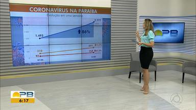 Paraíba tem 2.777 casos confirmados e 154 mortes por coronavírus - Pelo menos 252 novos casos e 15 mortes foram confirmados nas últimas 24 horas.