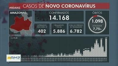 Amazonas tem 14,168 casos de Covid-19 confirmados - Estado registra 1,098 óbitos.
