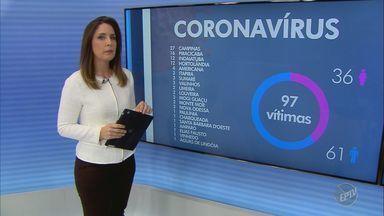 Primeiro caso de Covid-19 na região de Campinas completa 2 meses; veja balanço - Campinas (SP) confirmou nesta quarta-feira (13) o 28º óbito provocado pelo novo coronavírus.