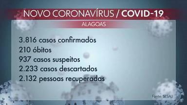 Boletim atualiza casos de Covid-19 no estado - Foram registradas 33 mortes e 844 casos confirmados a mais nos últimos três dias.