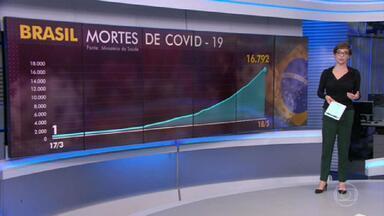 Brasil é o terceiro país com mais infectados por coronavírus no mundo - O Brasil tem 16.792 mortes por Covid-19 até agora. Só nesta segunda (18) foram notificados 674 óbitos.