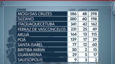 Alto Tietê confirma mais 13 mortes pela Covid-19 - Em Mogi das Cruzes, foram 5. Já em Arujá 2 e mais 2 em Guararema. Na cidade de Poá também foram 2. Santa Isabel e Suzano registraram 1 morte cada.