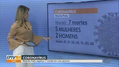 Ribeirão Preto, SP, registra sete mortes por Covid-19 em uma semana - Destas vítimas, cinco eram mulheres e dois homens.