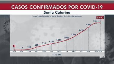 Santa Catarina tem 5.413 casos confirmados de Covid-19 e 91 mortes - Santa Catarina tem 5.413 casos confirmados de Covid-19 e 91 mortes