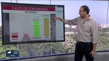 Rio de Janeiro chega a 3079 mortes e 27.805 casos de Covid-19 - O número de pacientes recuperados é de 21.961.