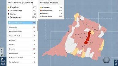 Oeste Paulista registra novos casos de Covid-19 - Presidente Prudente chegou a 102 confirmações.