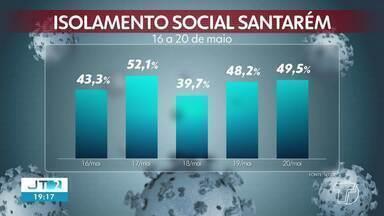 Acompanhe os números de isolamento social em Santarém - Porcentagem ideal, segundo a OMS, é de 70%.