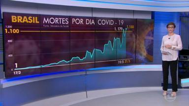 Brasil tem recorde no número de mortes por Covid-19 nesta quinta (21) - É o segundo recorde nesta semana: desta vez foram 1.188 vítimas. São 20.047 mortes e mais de 310 mil casos da doença no país.