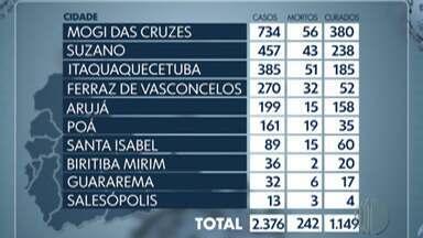 Alto Tietê notifica mais 14 mortes por Covid-19 - Foram registradas 5 em Itaquaquecetuba, 3 em Mogi das Cruzes, 2 em Suzano. Arujá, Ferraz de Vasconcelos, Guararema e Santa Isabel registraram 1 morte cada.