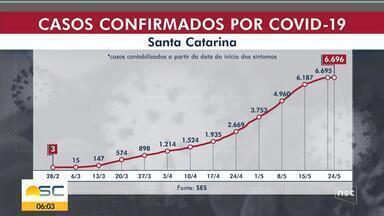 SC registra 6.696 casos de coronavírus e 105 mortes - SC registra 6.696 casos de coronavírus e 105 mortes