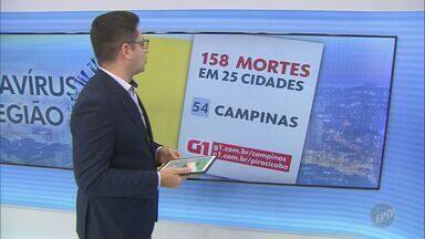 Veja número de casos de covid-19 nas regiões de Campinas e Piracicaba nesta segunda (2) - Atualização mostra estatísticas do novo coronavírus nos municípios da área de cobertura da EPTV Campinas