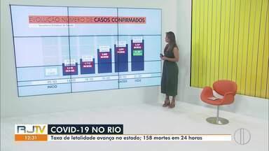 RJ2 traz números da Covid-19 no Estado do Rio em 21 de maio - Casos confirmados chegam a 32.089. Já são 3.412 mortes.