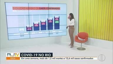 RJ1 traz a evolução dos casos de Covid-19 no estado do Rio - Até a tarde desta segunda-feira (25), o estado do Rio registra quase 38 mil casos confirmados da doença.