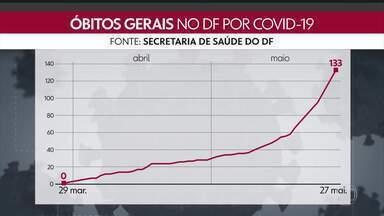 Paranoá e Vicente Pires registram primeiras mortes por covid-19 - O DF tem ao todo 133 mortes e 7.761 casos confirmados de coronavírus.