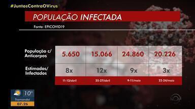 Quarta fase de pesquisa aponta redução na subnotificação de casos de coronavírus no RS - Estudo estima que número de casos reais seja três vezes maior do que os dados oficiais. Investigação terá mais quatro fases e segue até 17 de agosto. Passo Fundo segue em alerta.