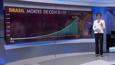 Brasil registra 1.159 mortes por coronavírus em 24 horas - O país mantém estável o nível diário de mortes observado a partir da terça da semana passada. Brasil já soma 26.754 vítimas da Covid-19.