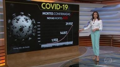 Brasil passa de 30 mil mortes e 530 mil casos de coronavírus - O Brasil ultrapassou mais uma marca dramática: em 16 dias, o número de brasileiros vítimas da Covid-19 dobrou, chegando a 30 mil mortes. Com os números mais atualizados das secretarias estaduais, o número de mortos chega a 30.079 e o de casos sobe para 530.733.