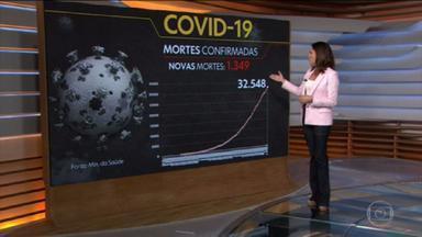 Coronavírus: Brasil tem novo recorde de mortes em um dia - País registrou mais de 1.300 mortes pela Covid-19 em 24 horas. É um novo recorde desde o início da pandemia.
