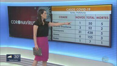 Cidades da região de São Carlos confirmam 115 novos casos de Covid-19 - No total, 68 pessoas morreram pela doença e quase 2 mil foram infectadas.
