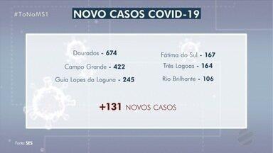 Número de casos confirmados em Dourados aumenta 50%, diz secretaria de Saúde de MS - Mato Grosso do Sul chegou a 2455 casos confirmados nesta terça-feira (9), 674 em Dourados