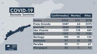 Baixada Santista ultrapassa marca de 14 mil casos de Covid-19 - Cidades da região registraram novos casos nesta sexta.