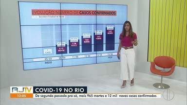 Confira o número de casos de coronavírus no Estado do Rio - Rio registra 7.672 mortes, 965 a mais em uma semana.