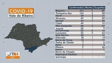 Vale do Ribeira registra novos casos de Covid-19 - Cidades da região registram novos casos da doença.