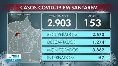 Covid-19: Confira dados de casos em Santarém - Veja números de casos.