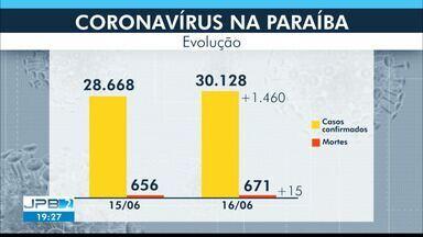 Paraíba tem 30.128 casos confirmados e 671 mortes por coronavírus - São 1.460 casos e 15 mortes confirmados nesta terça-feira (16).