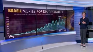 Brasil supera a marca de 45 mil mortos por Covid-19 - Até agora, 928.834 brasileiros já testaram positivo para o novo coronavírus. Nesta terça (16), o país registrou 1.338 novas mortes.