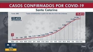 SC passa dos 15 mil casos confirmados de Covid-19 e registra 216 mortes - SC passa dos 15 mil casos confirmados de Covid-19 e registra 216 mortes