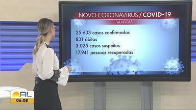 Alagoas registra mais 766 novos casos confirmados e 20 mortes por Covid-19 - Números passam dos 25 mil casos confirmados e de 800 mortes em todo estado.