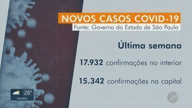 Cidades do interior registram mais novos casos de Covid-19 que a capital pela primeira vez - A doença chegou em 606 municípios do estado de São Paulo.