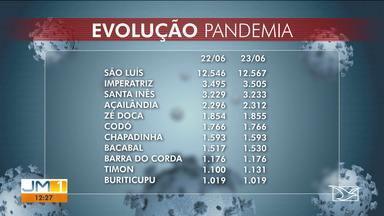 Veja a atualização dos casos e mortes pelo novo coronavírus no Maranhão - O repórter Elbio Carvalho tem mais informações.