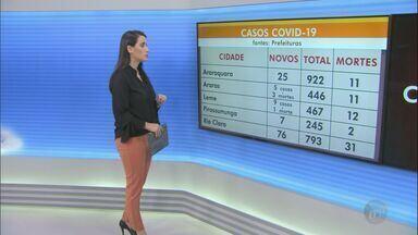 Cidades da região de São Carlos têm mais de 4,9 mil casos confirmados de Covid-19 - 120 pessoas morreram por causa da doença.