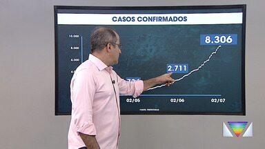 Casos de coronavírus no Vale e região bragantina em 2 de julho - Região passa dos oito mil casos de Covid-19