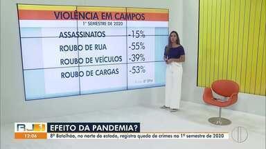 Norte do estado registra queda de crimes no 1º semestre de 2020 - O 8º Batalhão, que atua em Campos, São João da Barra, São Francisco de Itabapoana e São Fidélis, divulgou o balanço de ocorrências do primeiro semestre. Nesse balanço mostra que Guarus, uma das áreas mais violentas de Campos, registrou o menor índice de assassinatos dos últimos 18 anos.
