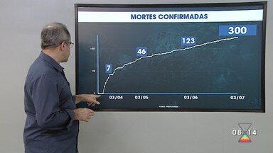 Casos de coronavírus na região em 3 de julho - São 300 mortes registradas e mais de 8500 pessoas infectadas pela Covid-19