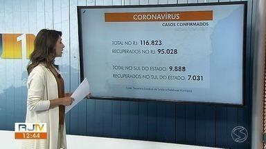 RJ1 atualiza casos de coronavírus no sul do estado - Volta Redonda, Resende e Sapucaia registraram novas mortes pela doença.