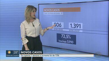 Em 1 semana, novos casos de Covid-19 aumentam 72% em Ribeirão Preto - Registros entram nas contas do estado para definição do Plano São Paulo.