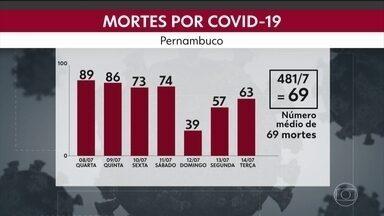 Pernambuco tem média móvel de 1.061 casos de coronavírus por dia nesta terça - Número é 31% maior que quinzena anterior.